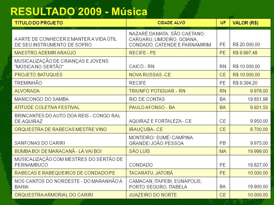RESULTADO 2009 - Música TÍTULO DO PROJETO CIDADE ALVOUF VALOR (R$) A ARTE DE CONHECER E MANTER A VIDA ÚTIL DE SEU INSTRUMENTO DE SOPRO NAZARÉ DA MATA,