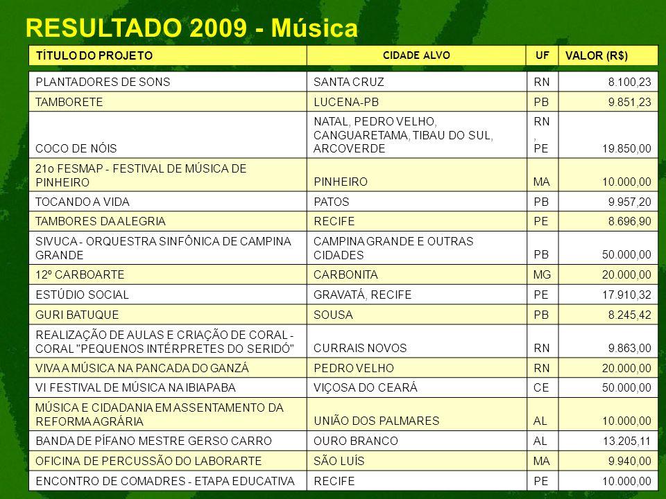 RESULTADO 2009 - Música TÍTULO DO PROJETO CIDADE ALVOUF VALOR (R$) PLANTADORES DE SONSSANTA CRUZRN8.100,23 TAMBORETELUCENA-PBPB9.851,23 COCO DE NÓIS N