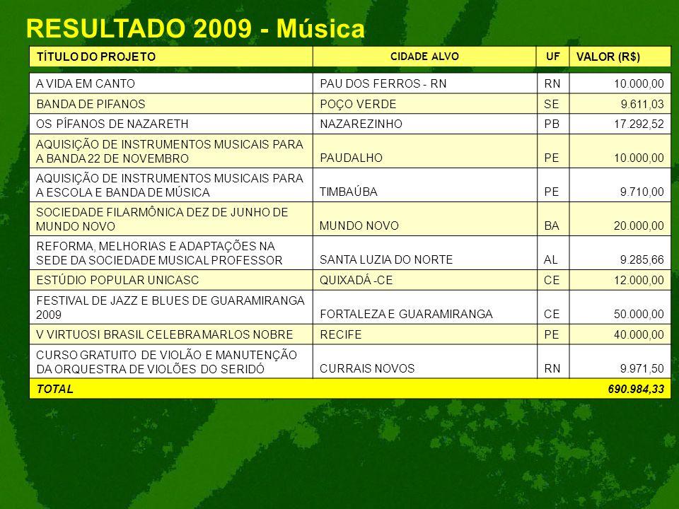 RESULTADO 2009 - Música TÍTULO DO PROJETO CIDADE ALVOUF VALOR (R$) A VIDA EM CANTOPAU DOS FERROS - RNRN10.000,00 BANDA DE PIFANOSPOÇO VERDESE9.611,03