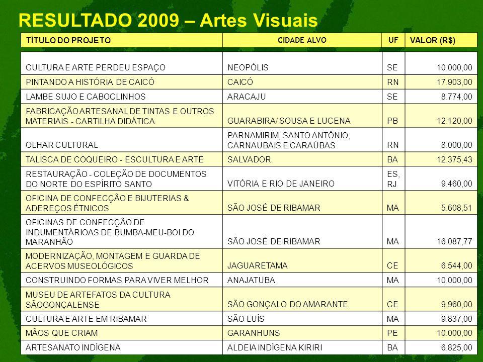 RESULTADO 2009 – Artes Visuais TÍTULO DO PROJETO CIDADE ALVOUF VALOR (R$) CULTURA E ARTE PERDEU ESPAÇONEOPÓLISSE10.000,00 PINTANDO A HISTÓRIA DE CAICÓ