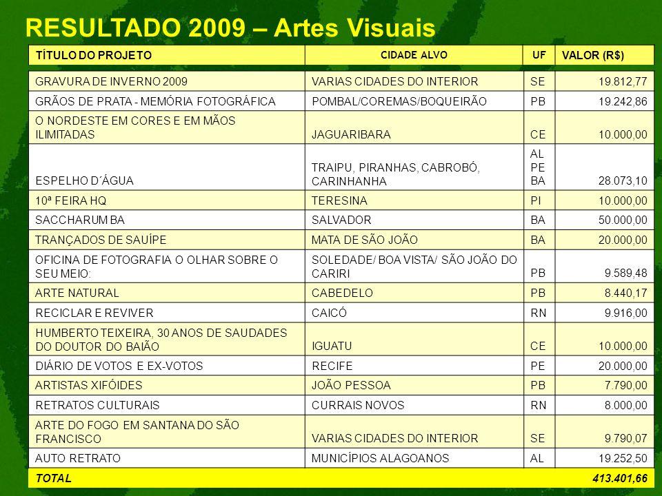 RESULTADO 2009 – Artes Visuais TÍTULO DO PROJETO CIDADE ALVOUF VALOR (R$) GRAVURA DE INVERNO 2009VARIAS CIDADES DO INTERIORSE19.812,77 GRÃOS DE PRATA