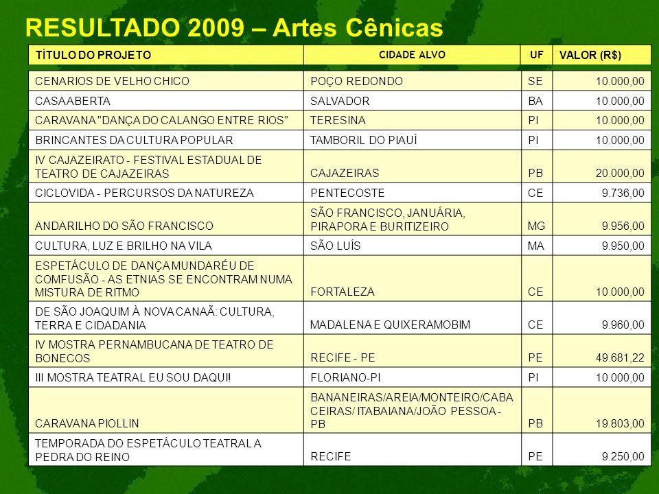 RESULTADO 2009 – Artes Cênicas TÍTULO DO PROJETO CIDADE ALVOUF VALOR (R$) CENARIOS DE VELHO CHICOPOÇO REDONDOSE10.000,00 CASA ABERTASALVADORBA10.000,0