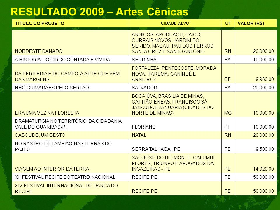 RESULTADO 2009 – Artes Cênicas TÍTULO DO PROJETO CIDADE ALVOUF VALOR (R$) NORDESTE DANADO ANGICOS, APODI, AÇU, CAICÓ, CURRAIS NOVOS, JARDIM DO SERIDÓ,