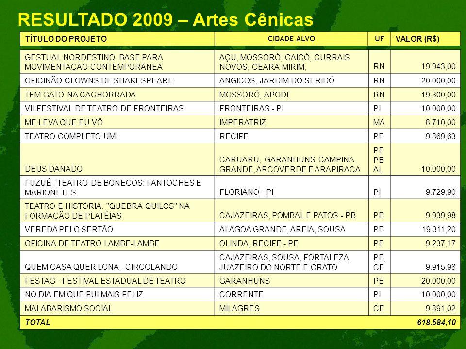 RESULTADO 2009 – Artes Cênicas TÍTULO DO PROJETO CIDADE ALVOUF VALOR (R$) GESTUAL NORDESTINO: BASE PARA MOVIMENTAÇÃO CONTEMPORÂNEA AÇU, MOSSORÓ, CAICÓ