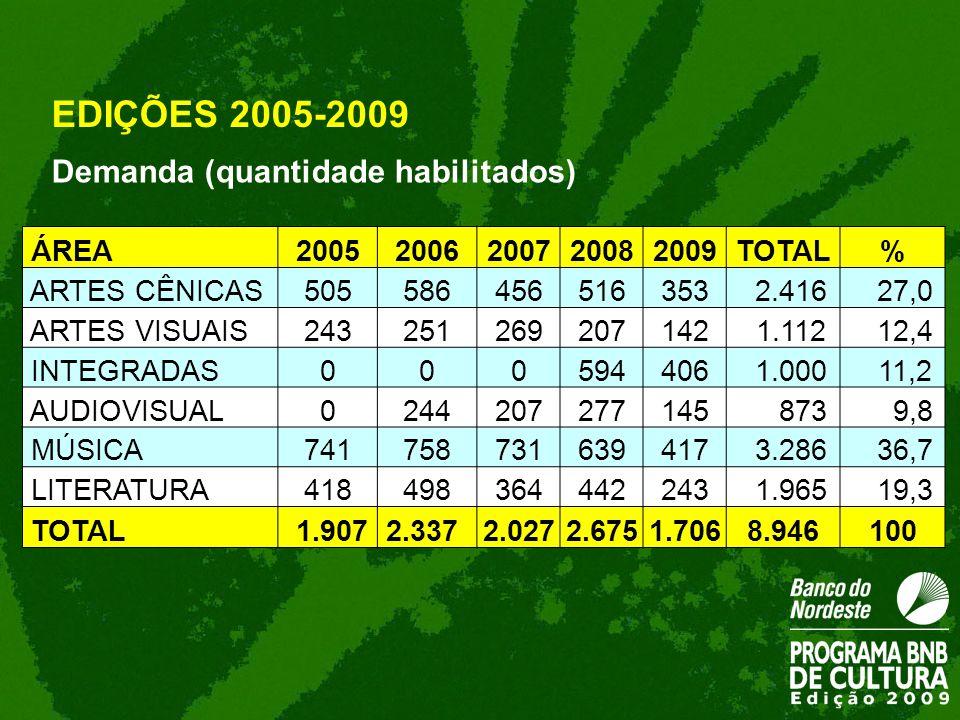 Demanda (quantidade habilitados) EDIÇÕES 2005-2009 ÁREA20052006200720082009TOTAL% ARTES CÊNICAS505586456516353 2.416 27,0 ARTES VISUAIS243251269207142