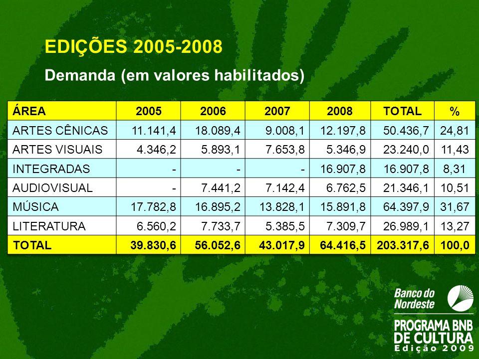 Demanda (em valores habilitados) EDIÇÕES 2005-2008