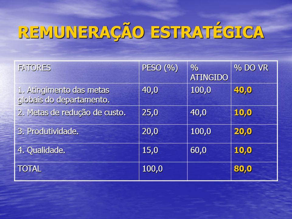 REMUNERAÇÃO ESTRATÉGICA FATORES PESO (%) % ATINGIDO % DO VR 1.