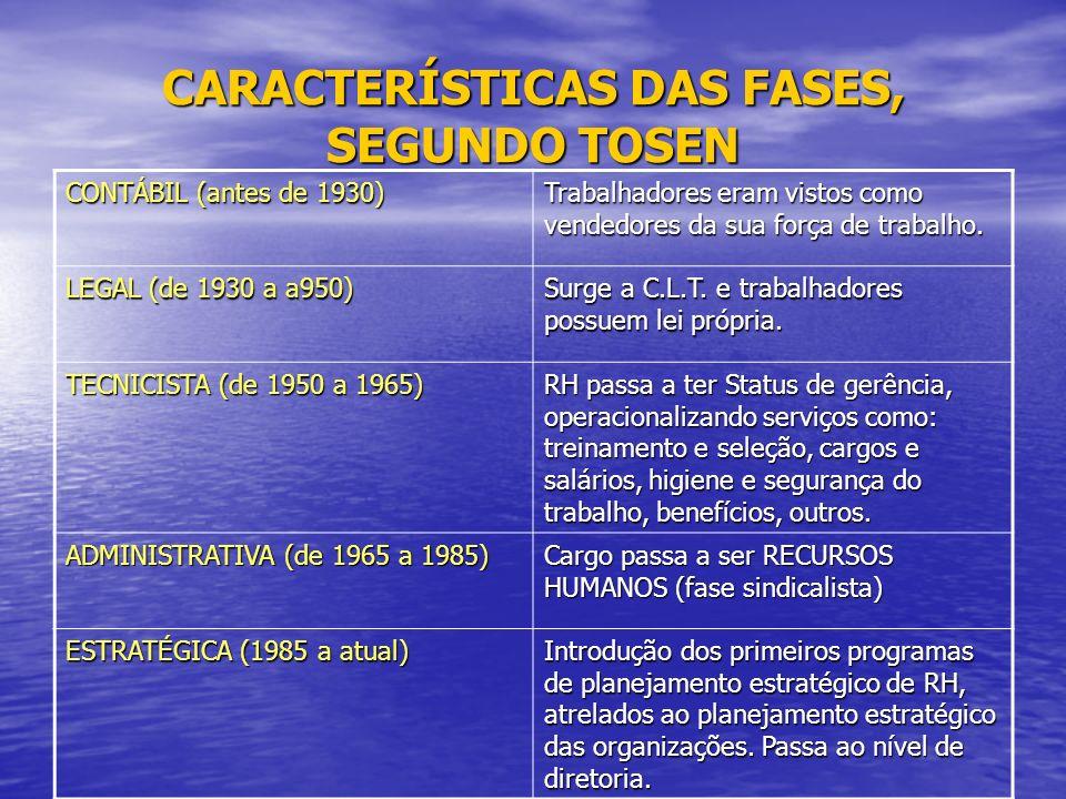 CARACTERÍSTICAS DAS FASES, SEGUNDO TOSEN CONTÁBIL (antes de 1930) Trabalhadores eram vistos como vendedores da sua força de trabalho.