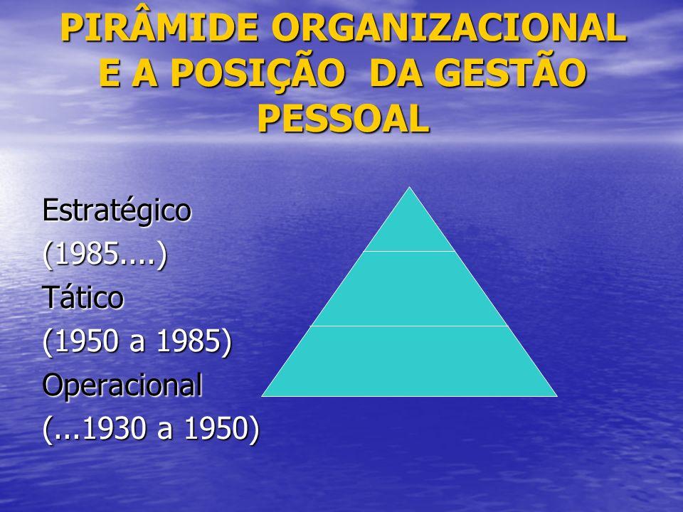 PIRÂMIDE ORGANIZACIONAL E A POSIÇÃO DA GESTÃO PESSOAL Estratégico(1985....)Tático (1950 a 1985) Operacional (...1930 a 1950)
