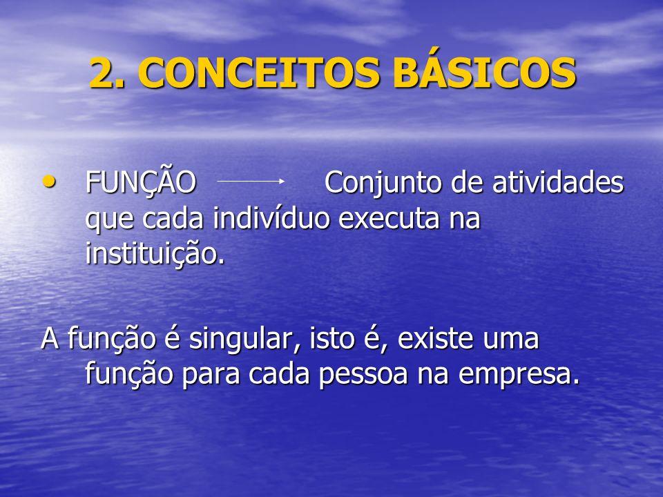 2.CONCEITOS BÁSICOS FUNÇÃO Conjunto de atividades que cada indivíduo executa na instituição.