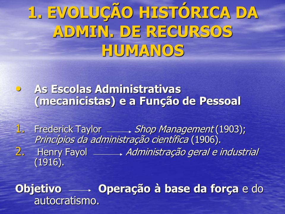 1.EVOLUÇÃO HISTÓRICA DA ADMIN.