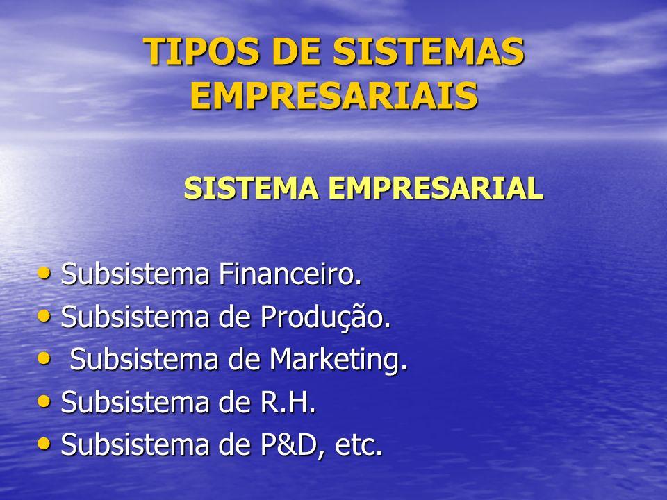 TIPOS DE SISTEMAS EMPRESARIAIS SISTEMA EMPRESARIAL SISTEMA EMPRESARIAL Subsistema Financeiro.