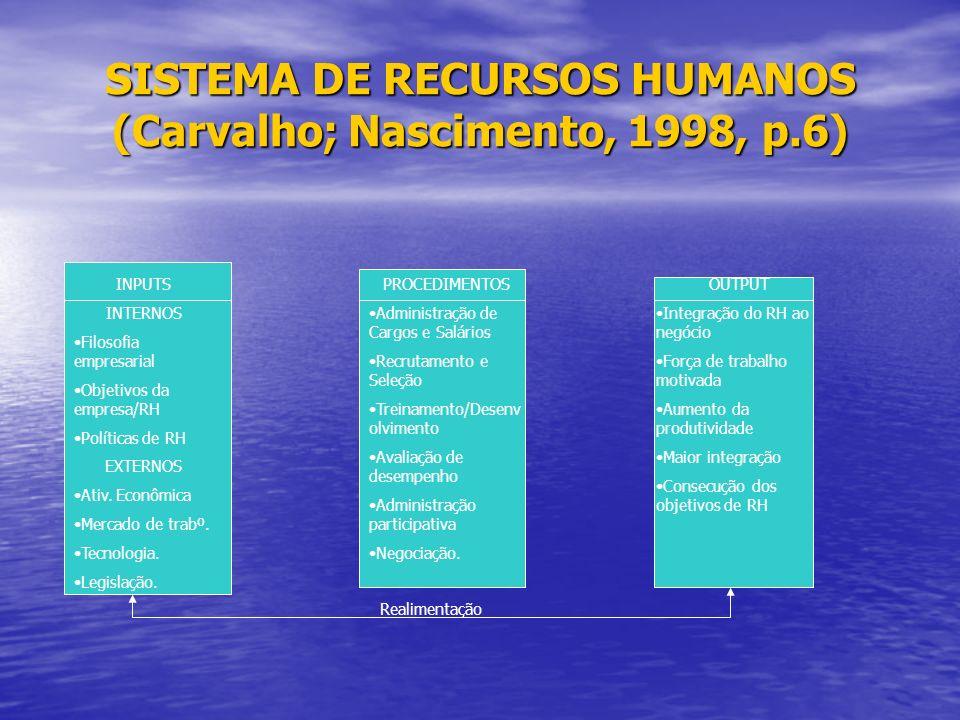 SISTEMA DE RECURSOS HUMANOS (Carvalho; Nascimento, 1998, p.6) INPUTS INTERNOS Filosofia empresarial Objetivos da empresa/RH Políticas de RH EXTERNOS Ativ.