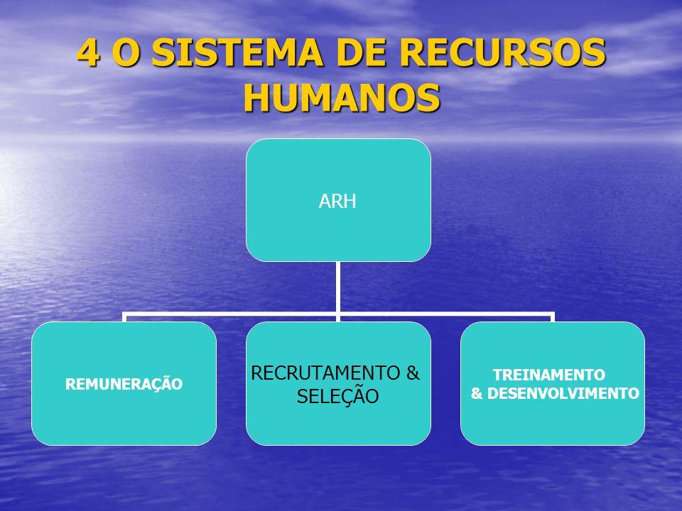 4 O SISTEMA DE RECURSOS HUMANOS ARH REMUNERAÇÃO RECRUTAMENTO & SELEÇÃO TREINAMENTO & DESENVOLVIMENTO