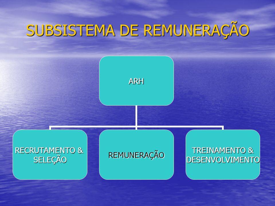 SUBSISTEMA DE REMUNERAÇÃO ARH RECRUTAMENTO & SELEÇÃOREMUNERAÇÃO TREINAMENTO & DESENVOLVIMENTO