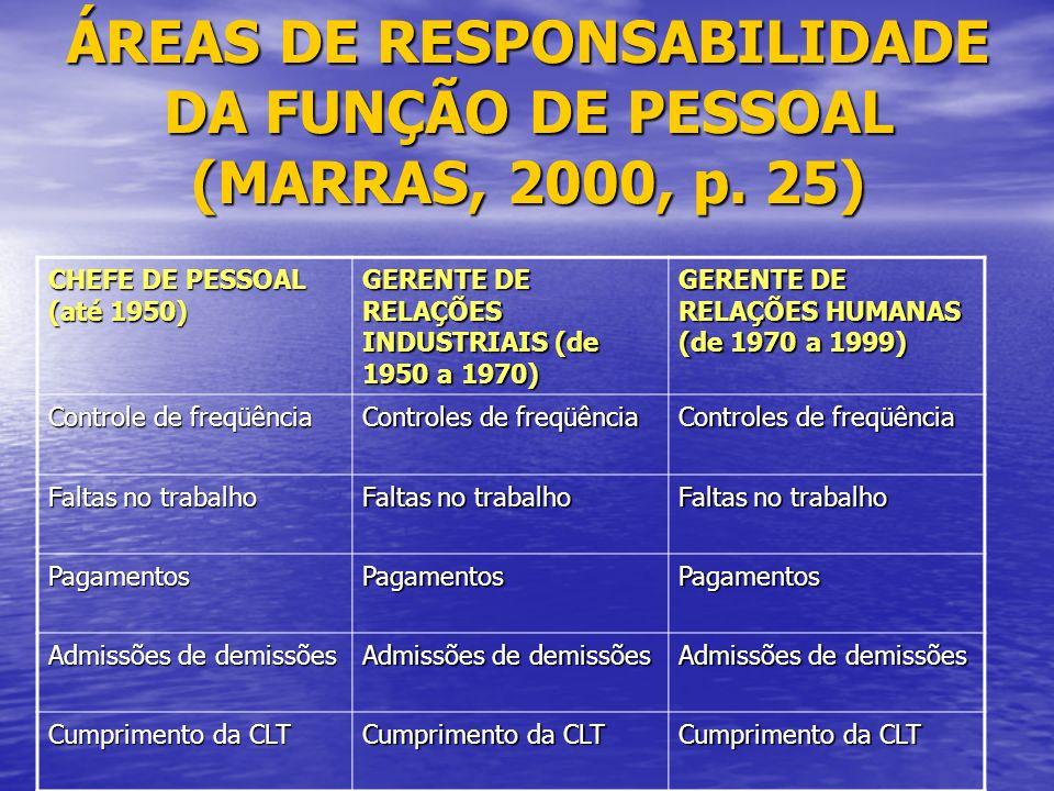 ÁREAS DE RESPONSABILIDADE DA FUNÇÃO DE PESSOAL (MARRAS, 2000, p.