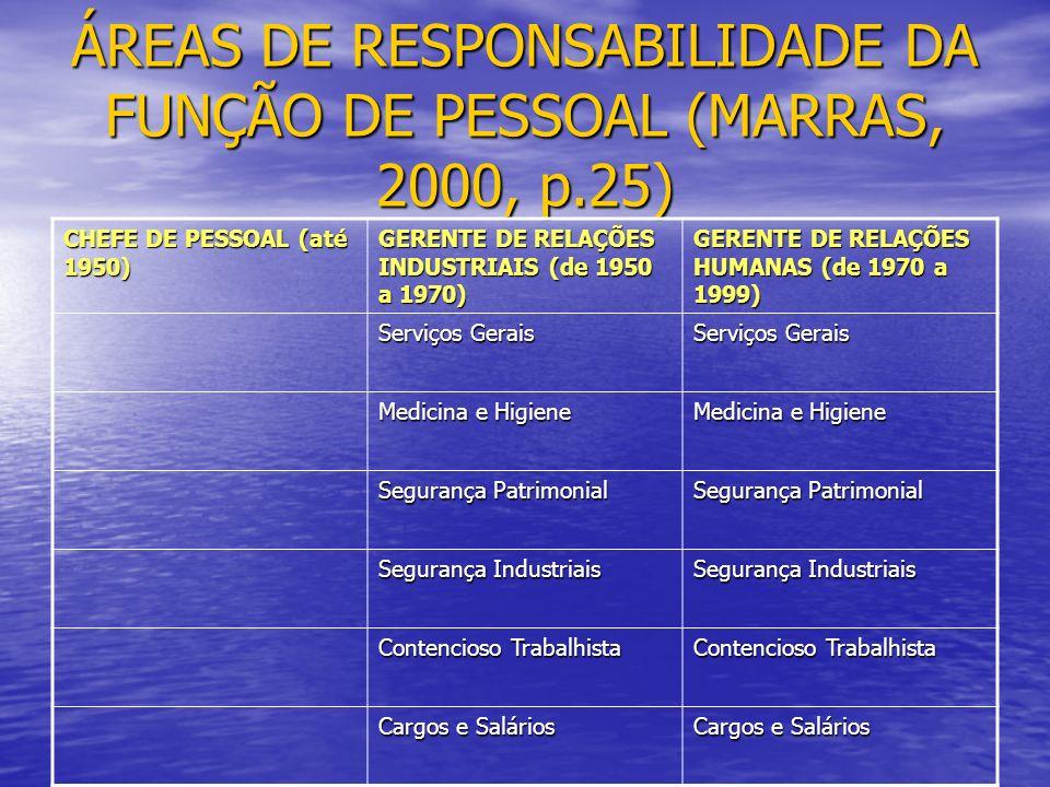 ÁREAS DE RESPONSABILIDADE DA FUNÇÃO DE PESSOAL (MARRAS, 2000, p.25) CHEFE DE PESSOAL (até 1950) GERENTE DE RELAÇÕES INDUSTRIAIS (de 1950 a 1970) GERENTE DE RELAÇÕES HUMANAS (de 1970 a 1999) Serviços Gerais Medicina e Higiene Segurança Patrimonial Segurança Industriais Contencioso Trabalhista Cargos e Salários