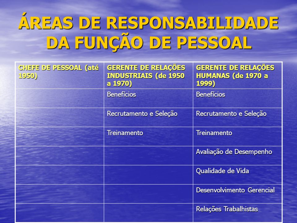 ÁREAS DE RESPONSABILIDADE DA FUNÇÃO DE PESSOAL CHEFE DE PESSOAL (até 1950) GERENTE DE RELAÇÕES INDUSTRIAIS (de 1950 a 1970) GERENTE DE RELAÇÕES HUMANAS (de 1970 a 1999) BenefíciosBenefícios Recrutamento e Seleção TreinamentoTreinamento Avaliação de Desempenho Qualidade de Vida Desenvolvimento Gerencial Relações Trabalhistas