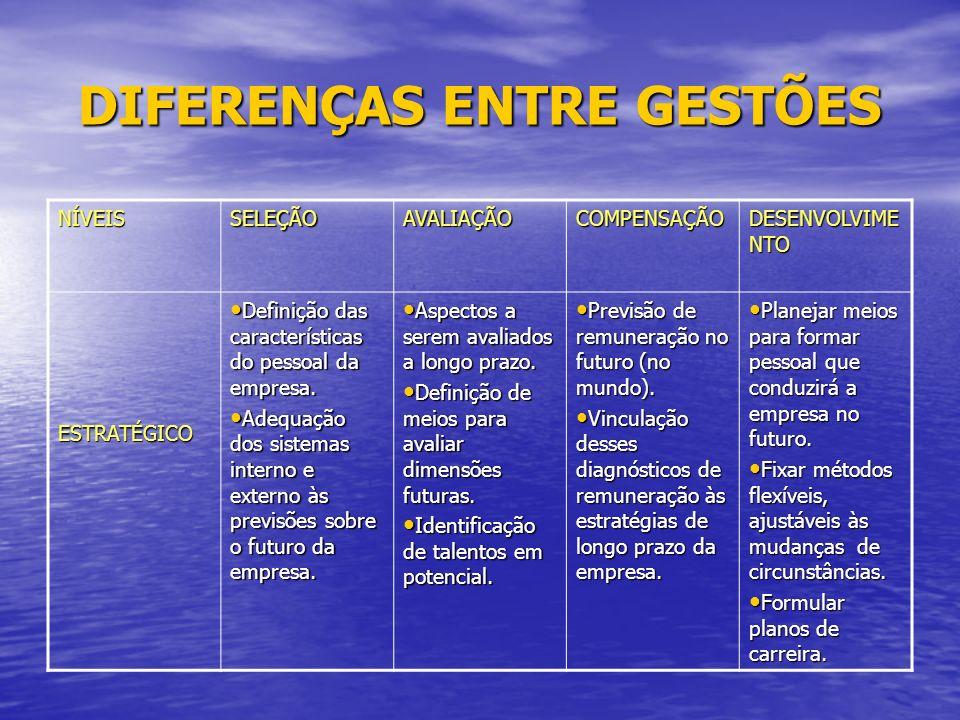 DIFERENÇAS ENTRE GESTÕES NÍVEISSELEÇÃOAVALIAÇÃOCOMPENSAÇÃO DESENVOLVIME NTO ESTRATÉGICO Definição das características do pessoal da empresa.