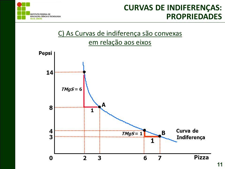 11 1 TMgS = 1 8 3 A Pizza Pepsi 0 14 2 3 7 B 1 TMgS = 6 4 6 Indiferença Curva de C) As Curvas de indiferença são convexas em relação aos eixos CURVAS DE INDIFERENÇAS: PROPRIEDADES