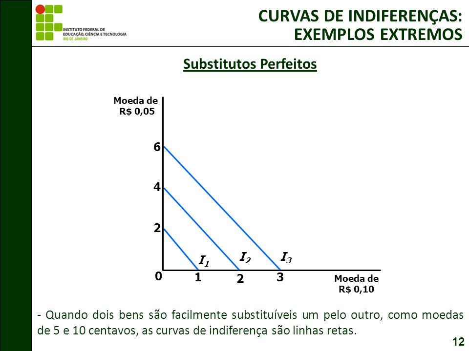 12 Substitutos Perfeitos Moeda de R$ 0,10 0 Moeda de R$ 0,05 2 1 4 2 I1I1 I2I2 6 3 I3I3 CURVAS DE INDIFERENÇAS: EXEMPLOS EXTREMOS - Quando dois bens são facilmente substituíveis um pelo outro, como moedas de 5 e 10 centavos, as curvas de indiferença são linhas retas.