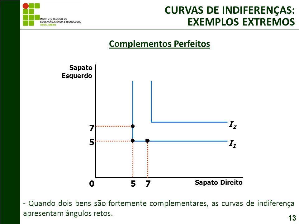 13 Complementos Perfeitos Sapato Direito 0 Sapato Esquerdo 75 7 5 I1I1 I2I2 - Quando dois bens são fortemente complementares, as curvas de indiferença apresentam ângulos retos.