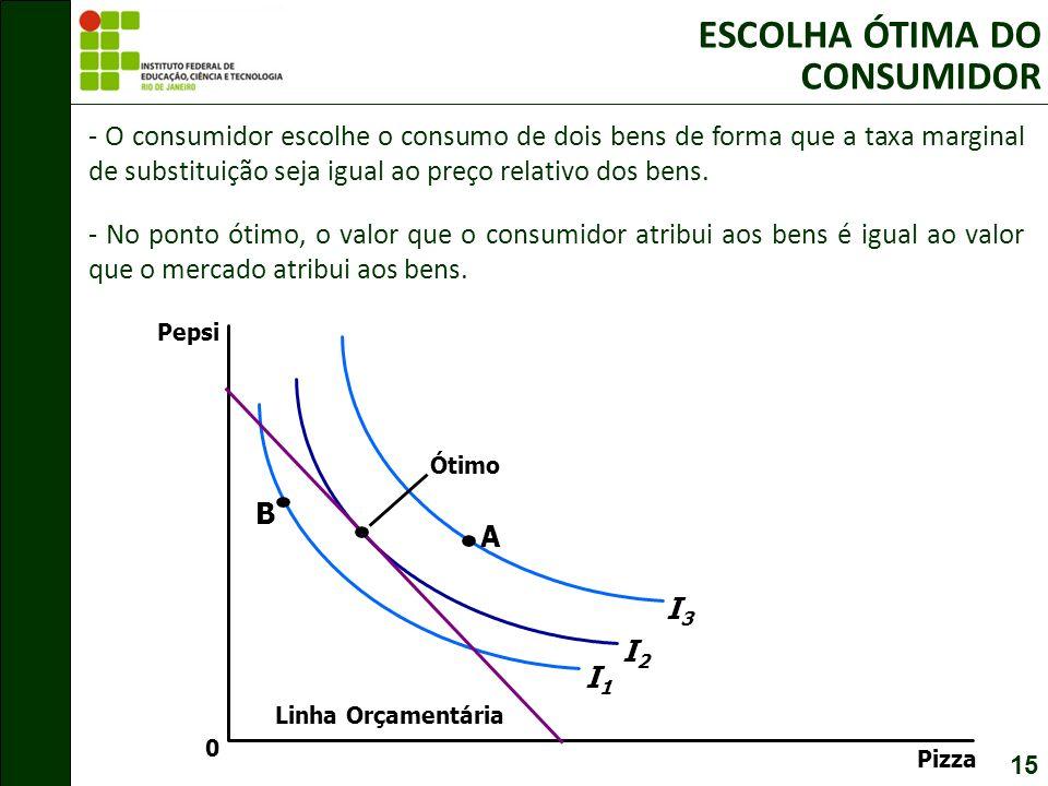 15 ESCOLHA ÓTIMA DO CONSUMIDOR - O consumidor escolhe o consumo de dois bens de forma que a taxa marginal de substituição seja igual ao preço relativo dos bens.