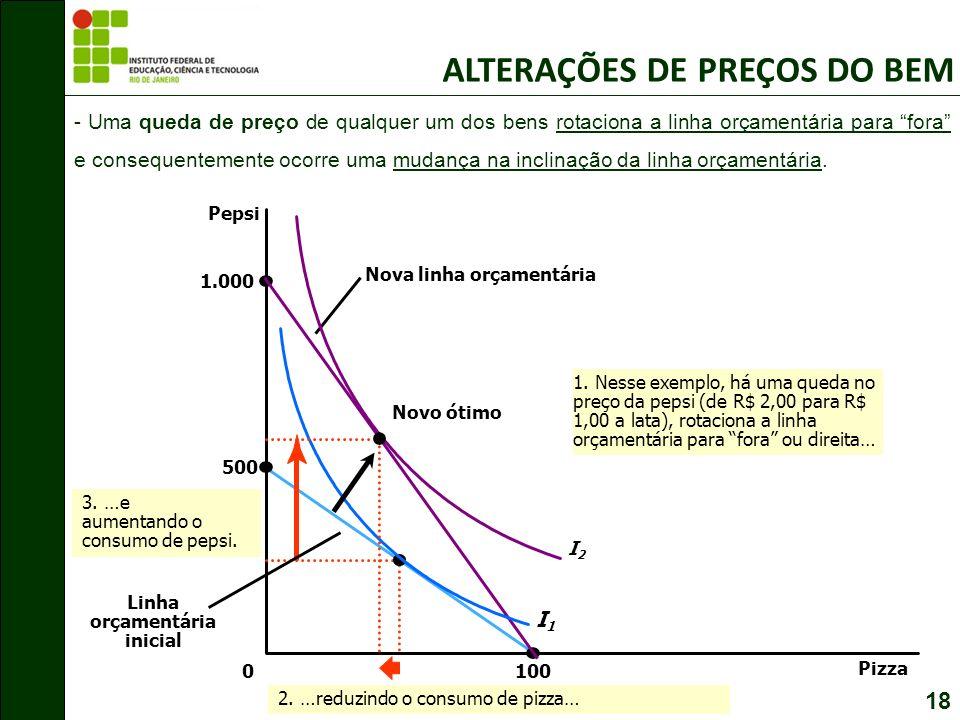 18 - Uma queda de preço de qualquer um dos bens rotaciona a linha orçamentária para fora e consequentemente ocorre uma mudança na inclinação da linha orçamentária.