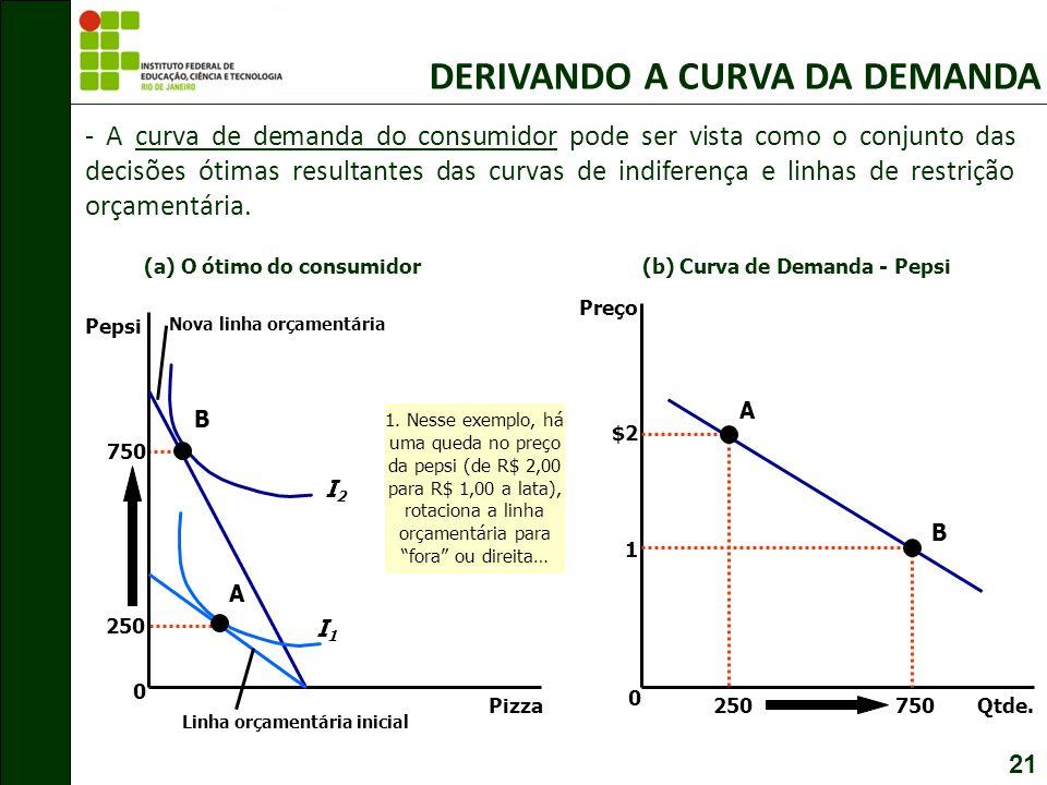 21 - A curva de demanda do consumidor pode ser vista como o conjunto das decisões ótimas resultantes das curvas de indiferença e linhas de restrição orçamentária.