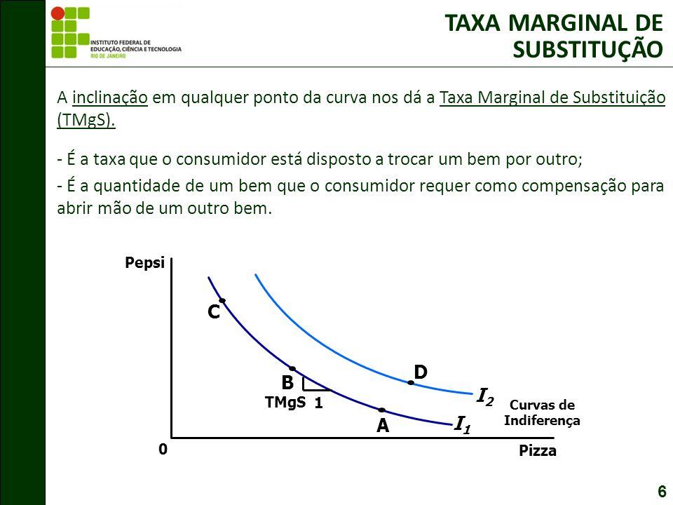 6 TAXA MARGINAL DE SUBSTITUÇÃO A inclinação em qualquer ponto da curva nos dá a Taxa Marginal de Substituição (TMgS).