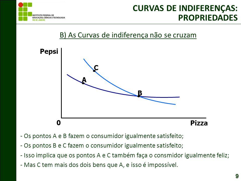 9 B) As Curvas de indiferença não se cruzam CURVAS DE INDIFERENÇAS: PROPRIEDADES Pizza Pepsi 0 C A B - Os pontos A e B fazem o consumidor igualmente satisfeito; - Os pontos B e C fazem o consumidor igualmente satisfeito; - Isso implica que os pontos A e C também faça o consmidor igualmente feliz; - Mas C tem mais dos dois bens que A, e isso é impossível.