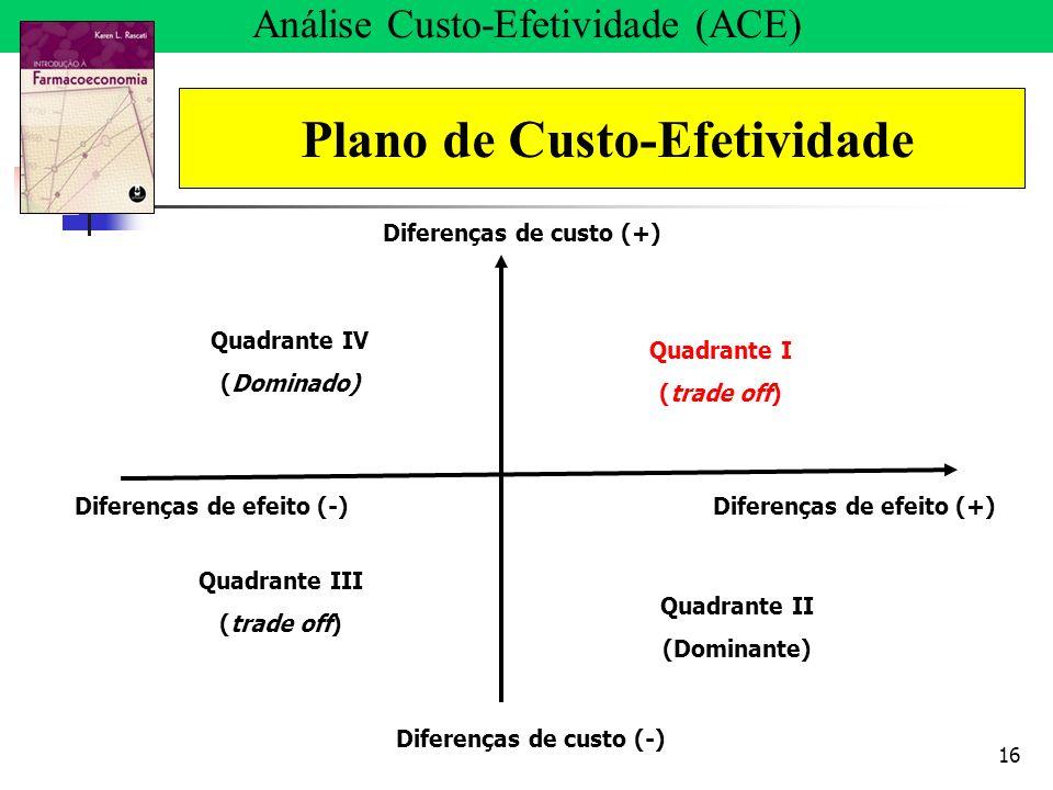16 Análise Custo-Efetividade (ACE) Plano de Custo-Efetividade Diferenças de efeito (+)Diferenças de efeito (-) Diferenças de custo (+) Diferenças de c