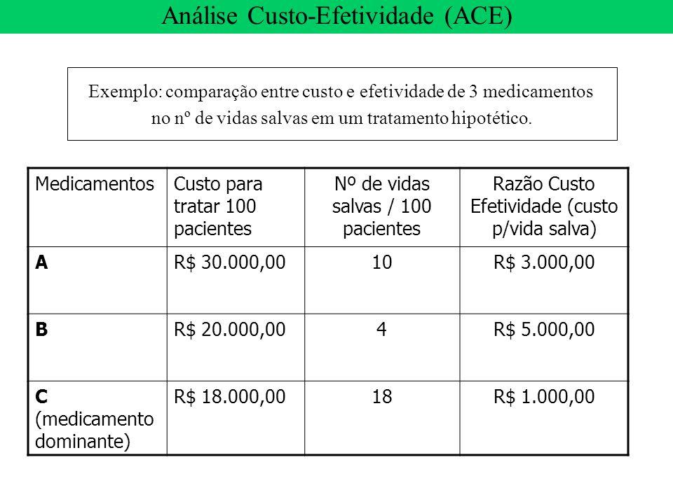 MedicamentosCusto para tratar 100 pacientes Nº de vidas salvas / 100 pacientes Razão Custo Efetividade (custo p/vida salva) AR$ 30.000,0010R$ 3.000,00