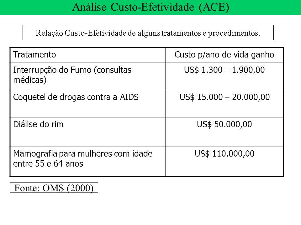TratamentoCusto p/ano de vida ganho Interrupção do Fumo (consultas médicas) US$ 1.300 – 1.900,00 Coquetel de drogas contra a AIDSUS$ 15.000 – 20.000,0