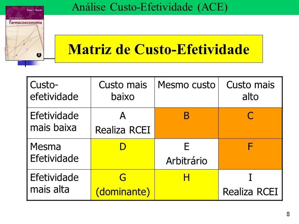 8 Matriz de Custo-Efetividade Custo- efetividade Custo mais baixo Mesmo custoCusto mais alto Efetividade mais baixa A Realiza RCEI BC Mesma Efetividad