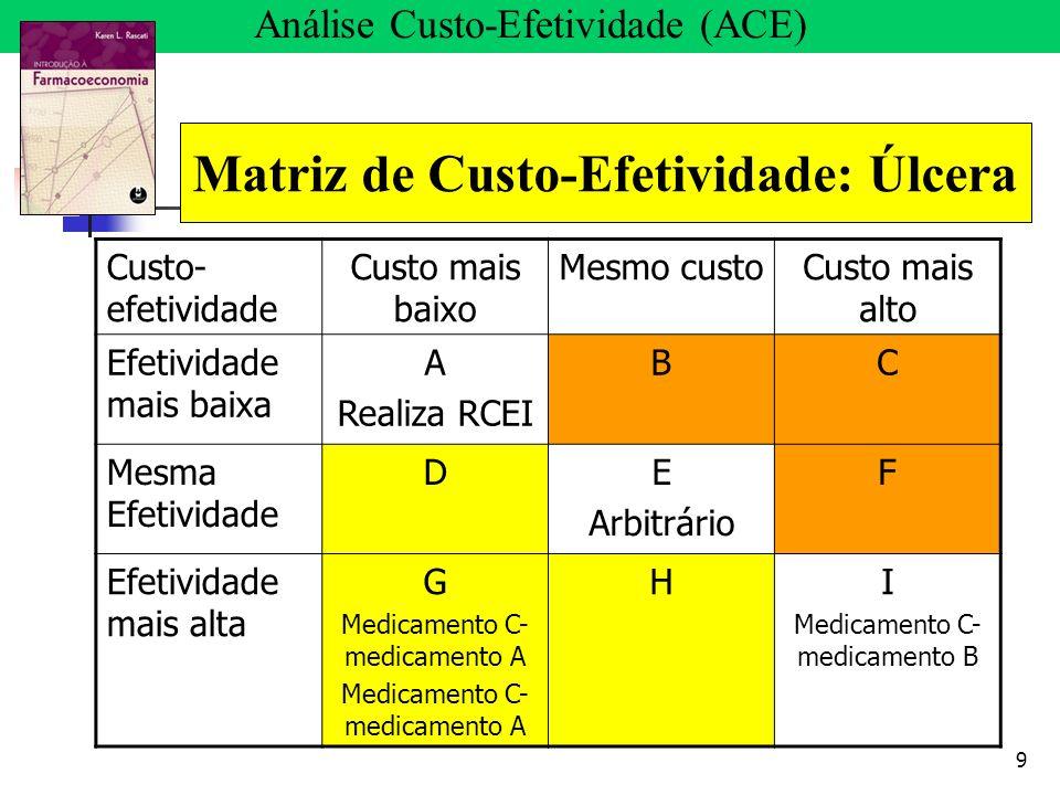 9 Análise Custo-Efetividade (ACE) Matriz de Custo-Efetividade: Úlcera Custo- efetividade Custo mais baixo Mesmo custoCusto mais alto Efetividade mais