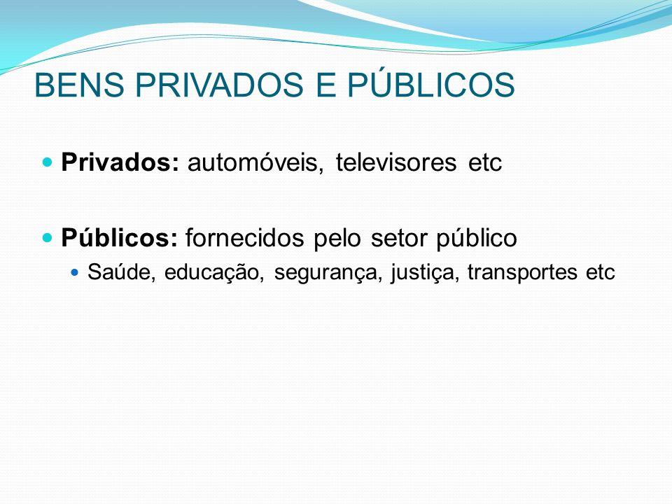 BENS PRIVADOS E PÚBLICOS Privados: automóveis, televisores etc Públicos: fornecidos pelo setor público Saúde, educação, segurança, justiça, transportes etc