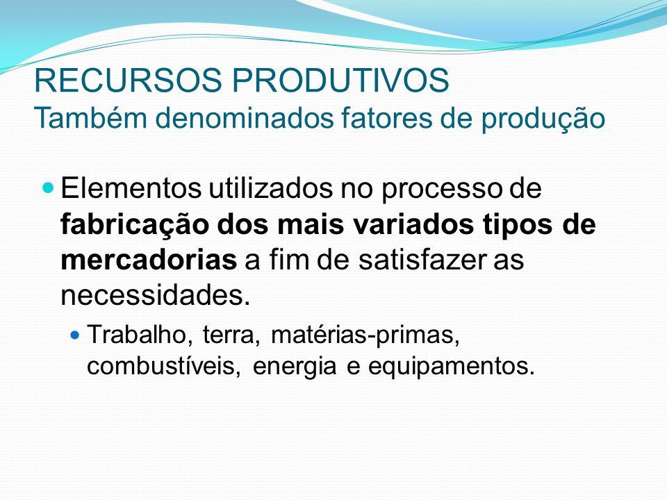 RECURSOS PRODUTIVOS Também denominados fatores de produção Elementos utilizados no processo de fabricação dos mais variados tipos de mercadorias a fim de satisfazer as necessidades.