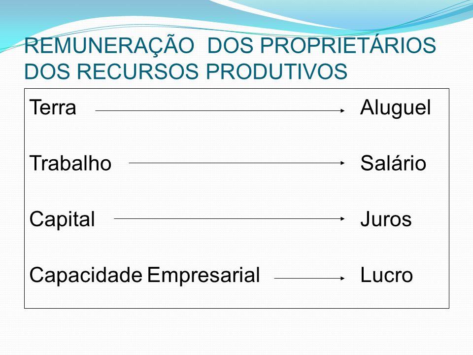REMUNERAÇÃO DOS PROPRIETÁRIOS DOS RECURSOS PRODUTIVOS TerraAluguel TrabalhoSalário CapitalJuros Capacidade EmpresarialLucro