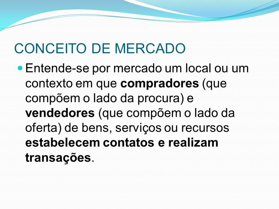 CONCEITO DE MERCADO Entende-se por mercado um local ou um contexto em que compradores (que compõem o lado da procura) e vendedores (que compõem o lado da oferta) de bens, serviços ou recursos estabelecem contatos e realizam transações.