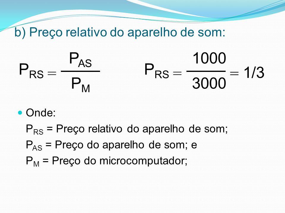b) Preço relativo do aparelho de som: Onde: P RS = Preço relativo do aparelho de som; P AS = Preço do aparelho de som; e P M = Preço do microcomputador; = P AS P M P RS = = 1000 3000 P RS 1/3