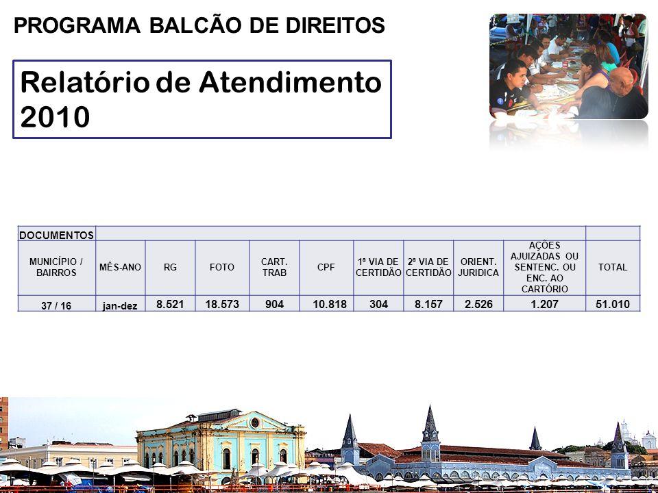 Relatório de Atendimento 2010 PROGRAMA BALCÃO DE DIREITOS DOCUMENTOS MUNICÍPIO / BAIRROS MÊS-ANORGFOTO CART.