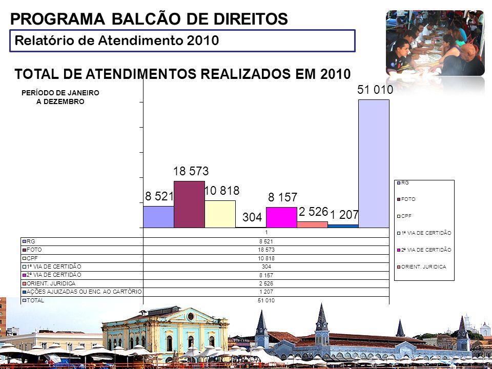 Relatório de Atendimento 2010 PROGRAMA BALCÃO DE DIREITOS