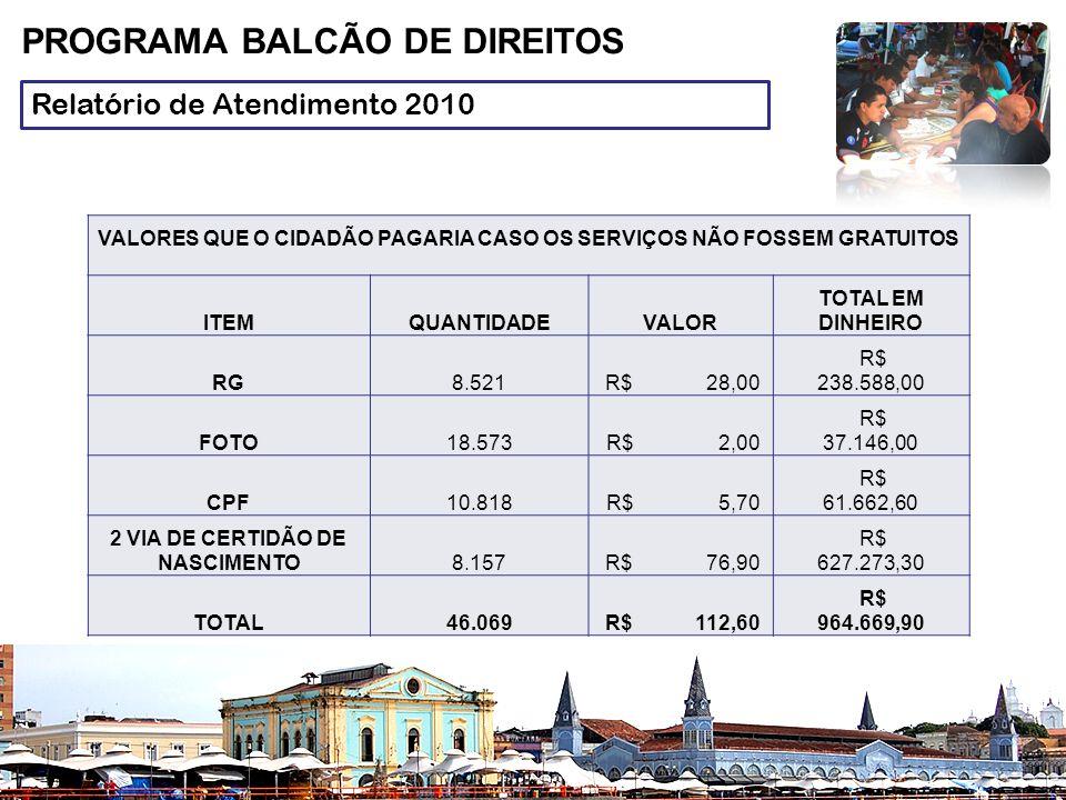 Relatório de Atendimento 2010 PROGRAMA BALCÃO DE DIREITOS VALORES QUE O CIDADÃO PAGARIA CASO OS SERVIÇOS NÃO FOSSEM GRATUITOS ITEMQUANTIDADEVALOR TOTAL EM DINHEIRO RG8.521 R$ 28,00 R$ 238.588,00 FOTO18.573 R$ 2,00 R$ 37.146,00 CPF10.818 R$ 5,70 R$ 61.662,60 2 VIA DE CERTIDÃO DE NASCIMENTO8.157 R$ 76,90 R$ 627.273,30 TOTAL46.069 R$ 112,60 R$ 964.669,90