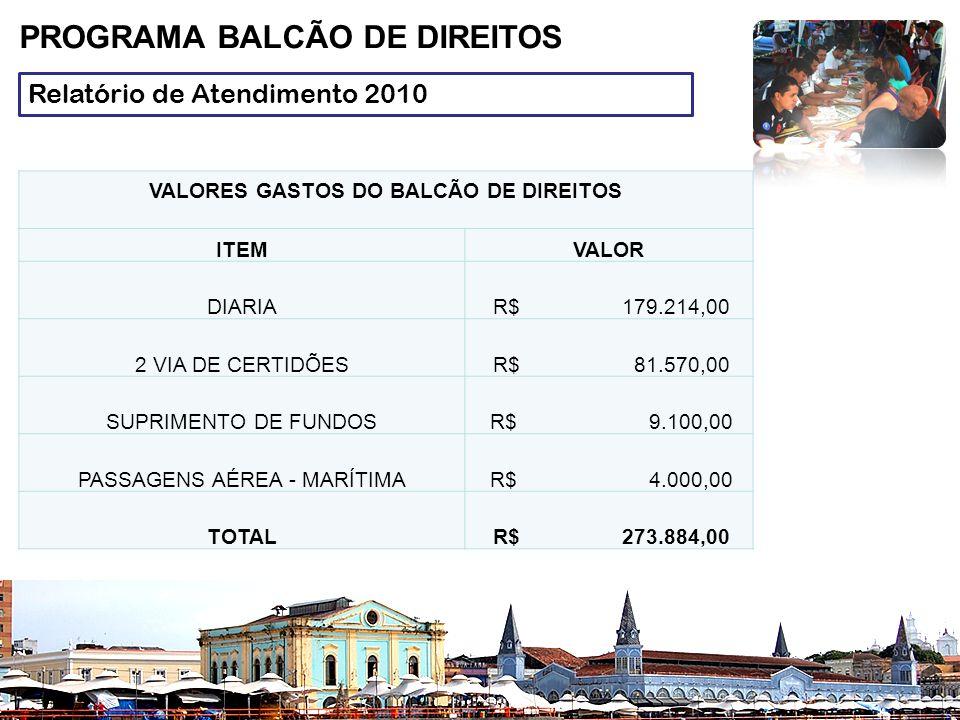 Relatório de Atendimento 2010 PROGRAMA BALCÃO DE DIREITOS VALORES GASTOS DO BALCÃO DE DIREITOS ITEMVALOR DIARIA R$ 179.214,00 2 VIA DE CERTIDÕES R$ 81.570,00 SUPRIMENTO DE FUNDOS R$ 9.100,00 PASSAGENS AÉREA - MARÍTIMA R$ 4.000,00 TOTAL R$ 273.884,00