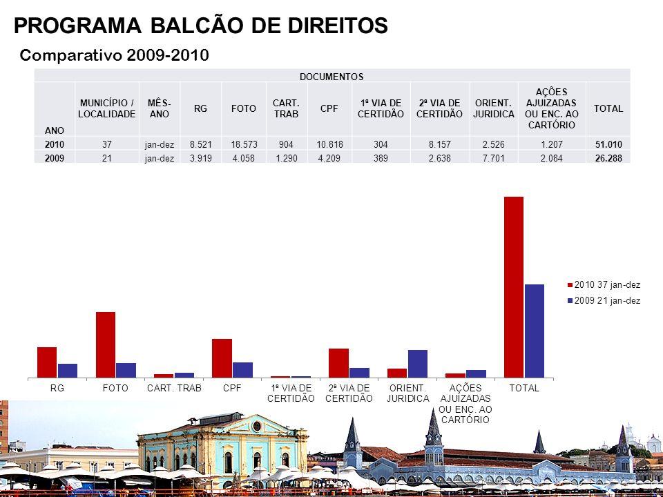 Comparativo 2009-2010 DOCUMENTOS ANO MUNICÍPIO / LOCALIDADE MÊS- ANO RGFOTO CART.