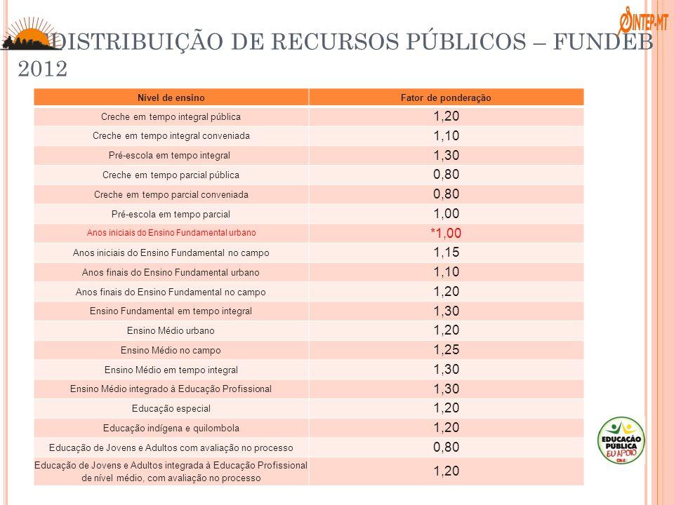 REDISTRIBUIÇÃO DE RECURSOS PÚBLICOS – FUNDEB 2012 Nível de ensinoFator de ponderação Creche em tempo integral pública 1,20 Creche em tempo integral co