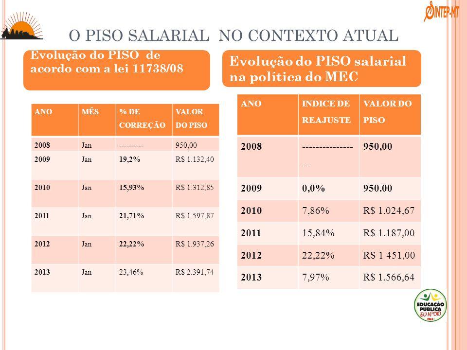 O PISO SALARIAL NO CONTEXTO ATUAL ANOMÊS % DE CORREÇÃO VALOR DO PISO 2008Jan----------950,00 2009Jan19,2%R$ 1.132,40 2010Jan15,93%R$ 1.312,85 2011Jan2