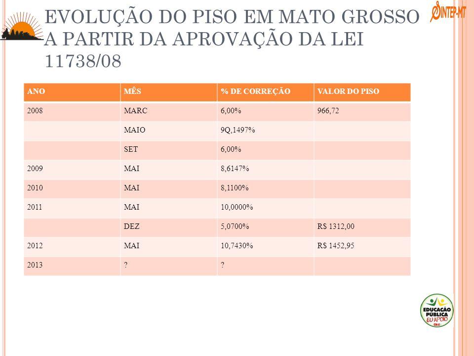 EVOLUÇÃO DO PISO EM MATO GROSSO A PARTIR DA APROVAÇÃO DA LEI 11738/08 ANOMÊS% DE CORREÇÃOVALOR DO PISO 2008MARC6,00% 966,72 MAIO9Q,1497% SET6,00% 2009