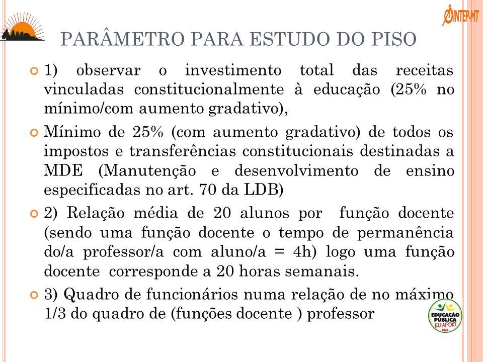 PARÂMETRO PARA ESTUDO DO PISO 1) observar o investimento total das receitas vinculadas constitucionalmente à educação (25% no mínimo/com aumento grada